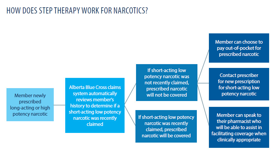 How does step therapy work for narcotics?